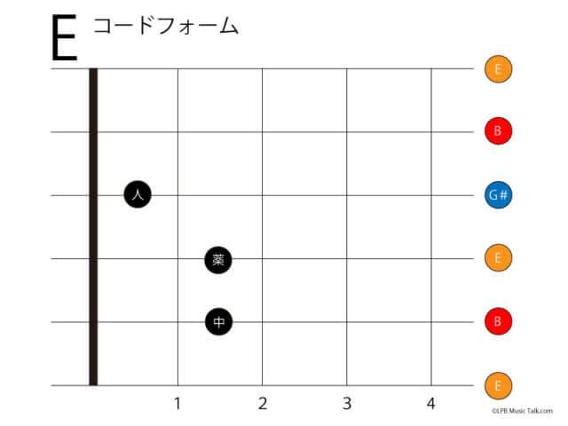 E ギター コードフォーム ローポジション