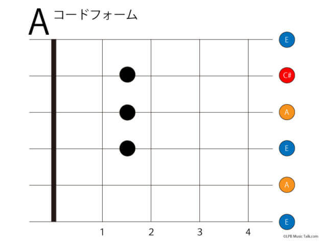 ギター コードフォーム A ローポジション