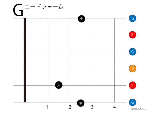 ギター コードフォーム G ローポジション