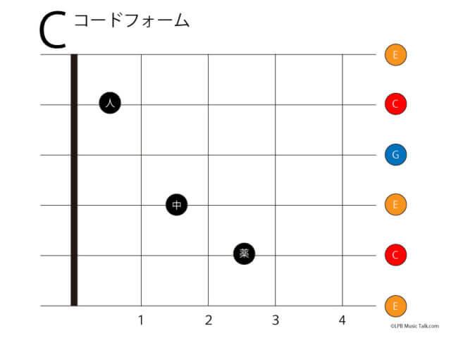 ギター コードフォーム C ローポジション