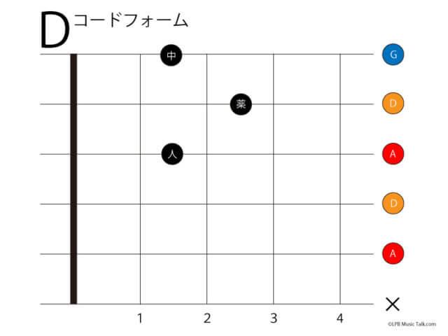 ギター コードフォーム D ローポジション